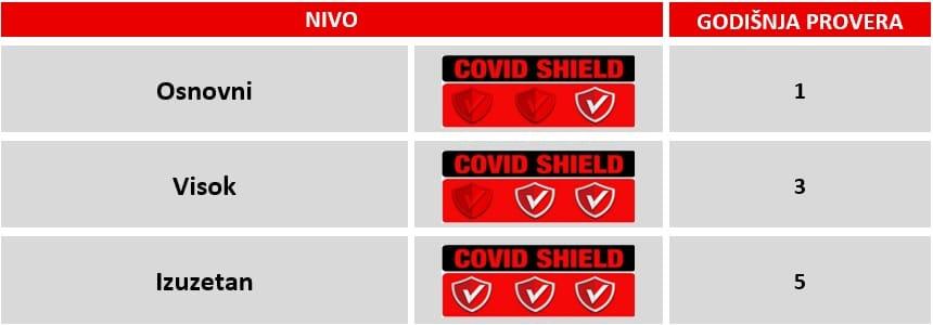 covid shield iso standard srbija korona